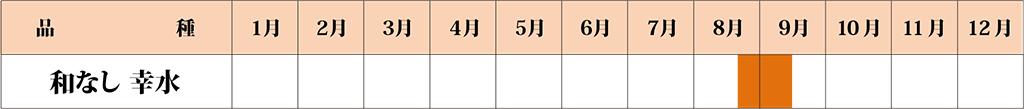 和なし 幸水カレンダー